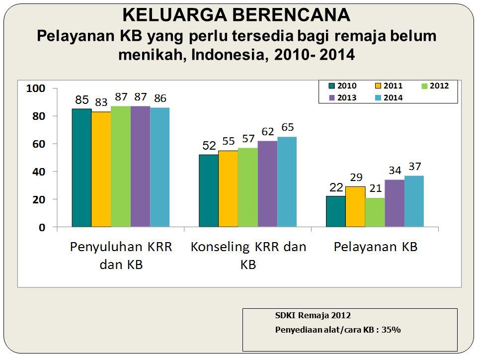 KELUARGA BERENCANA Pelayanan KB yang perlu tersedia bagi remaja belum menikah, Indonesia, 2010- 2014.