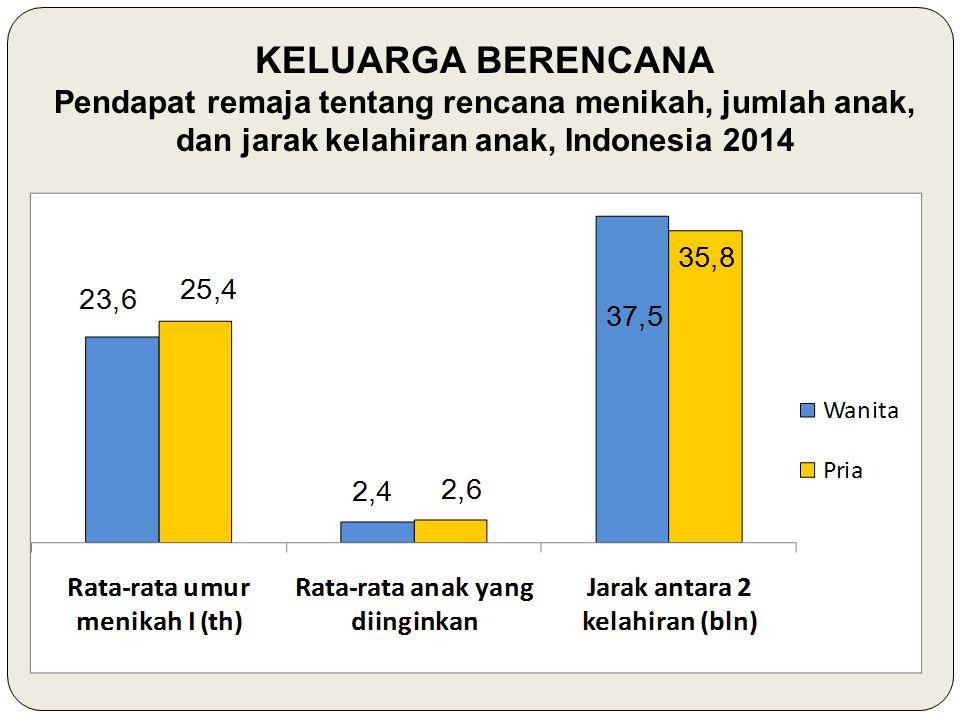 KELUARGA BERENCANA Pendapat remaja tentang rencana menikah, jumlah anak, dan jarak kelahiran anak, Indonesia 2014.
