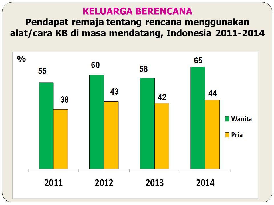 KELUARGA BERENCANA Pendapat remaja tentang rencana menggunakan alat/cara KB di masa mendatang, Indonesia 2011-2014.