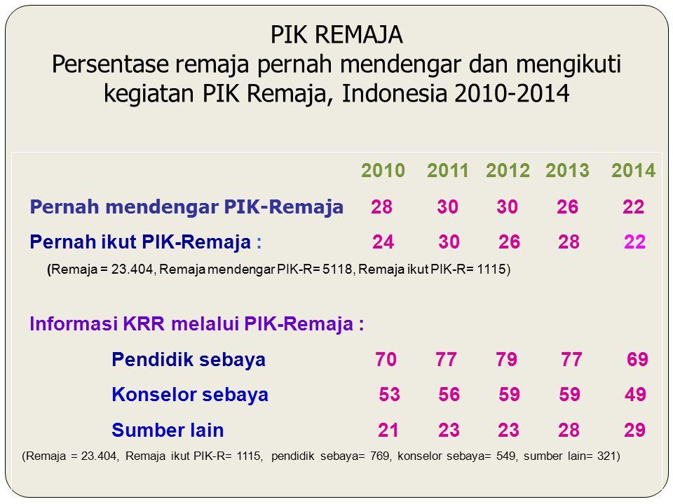 PIK REMAJA Persentase remaja pernah mendengar dan mengikuti kegiatan PIK Remaja, Indonesia 2010-2014.