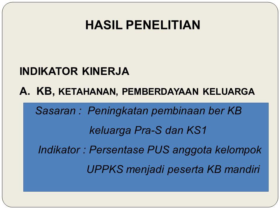 HASIL PENELITIAN A. KB, KETAHANAN, PEMBERDAYAAN KELUARGA