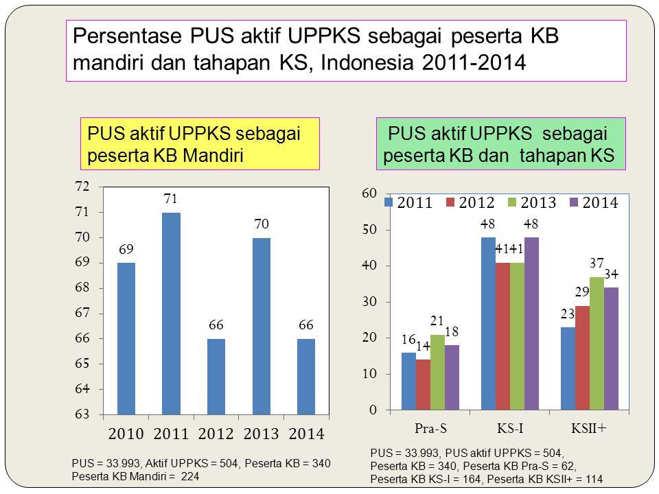Persentase PUS aktif UPPKS sebagai peserta KB mandiri dan tahapan KS, Indonesia 2011-2014