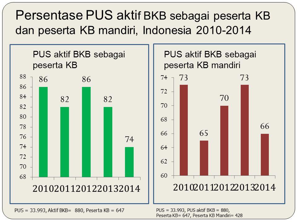 Persentase PUS aktif BKB sebagai peserta KB dan peserta KB mandiri, Indonesia 2010-2014