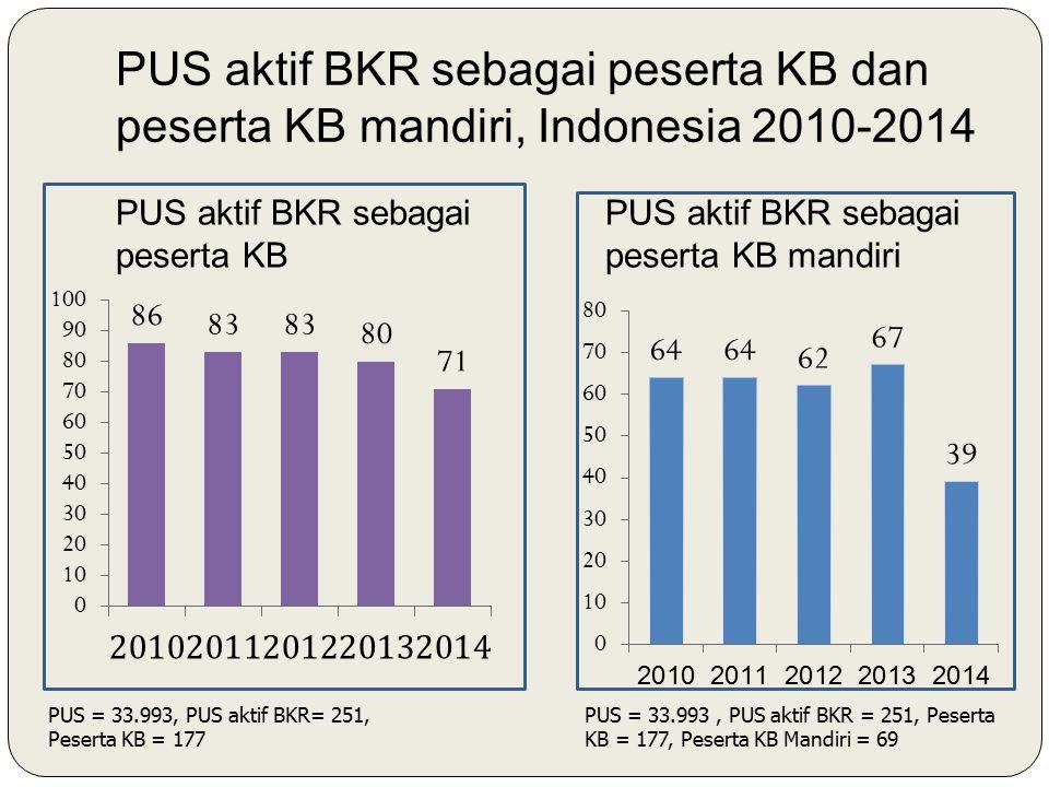 PUS aktif BKR sebagai peserta KB dan peserta KB mandiri, Indonesia 2010-2014