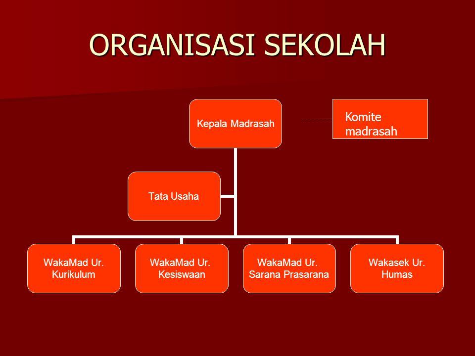 ORGANISASI SEKOLAH Komite sekolah Komite madrasah