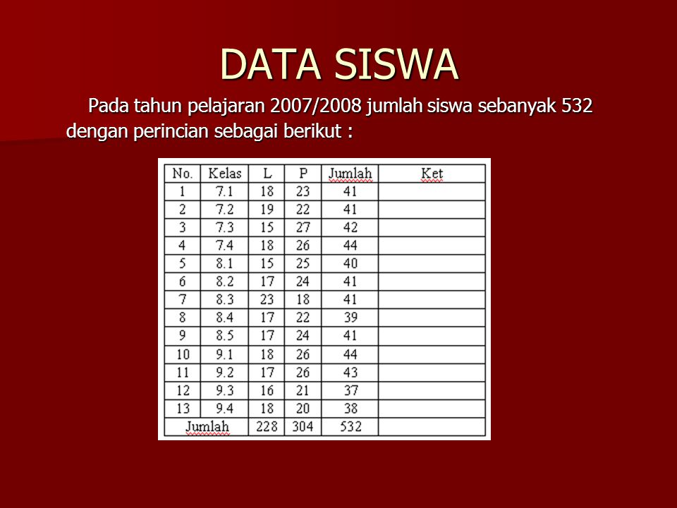 DATA SISWA Pada tahun pelajaran 2007/2008 jumlah siswa sebanyak 532 dengan perincian sebagai berikut :