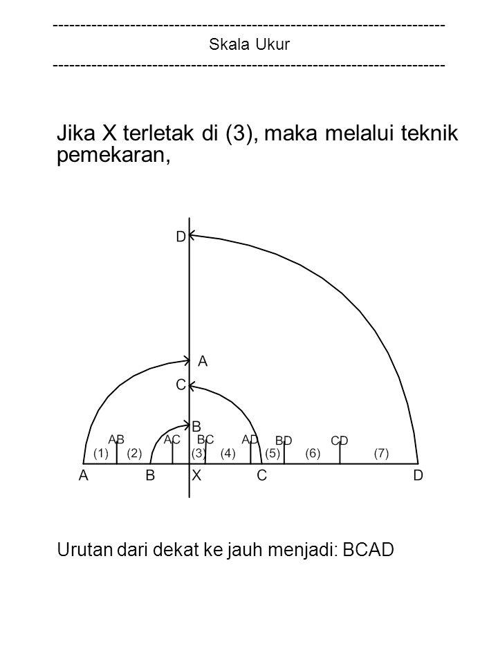 Jika X terletak di (3), maka melalui teknik pemekaran,