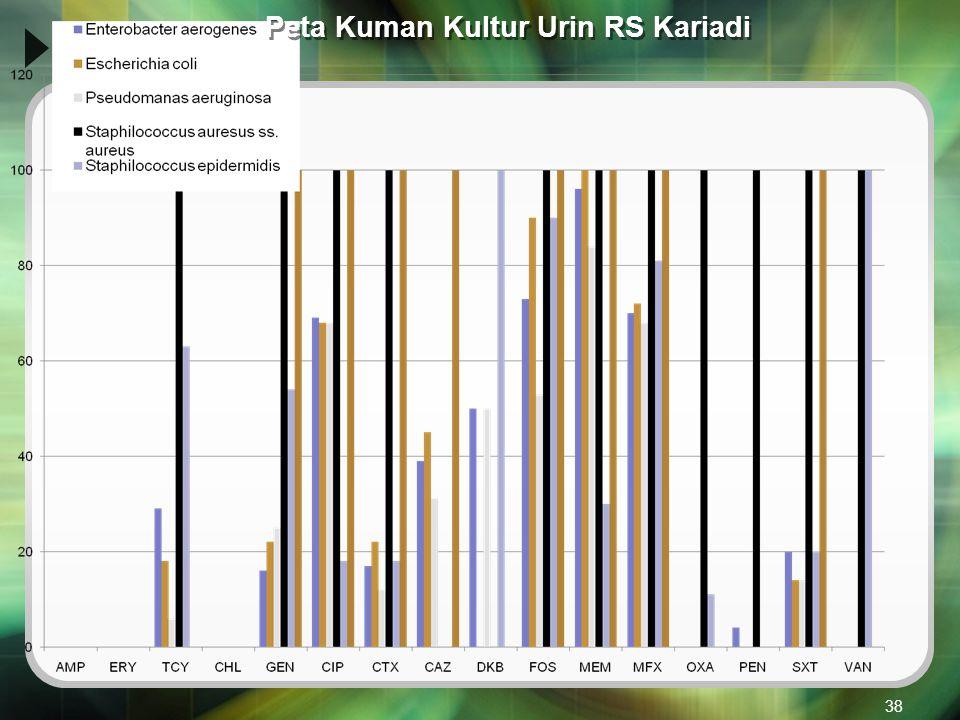 Peta Kuman Kultur Urin RS Kariadi