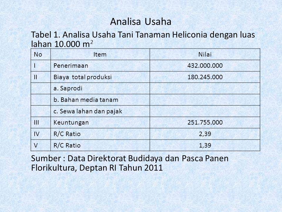 Analisa Usaha Tabel 1. Analisa Usaha Tani Tanaman Heliconia dengan luas lahan 10.000 m2.
