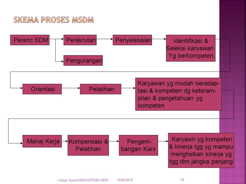 SKEMA PROSES MSDM Perenc SDM Perekrutan Penyelesaian Identifikasi &