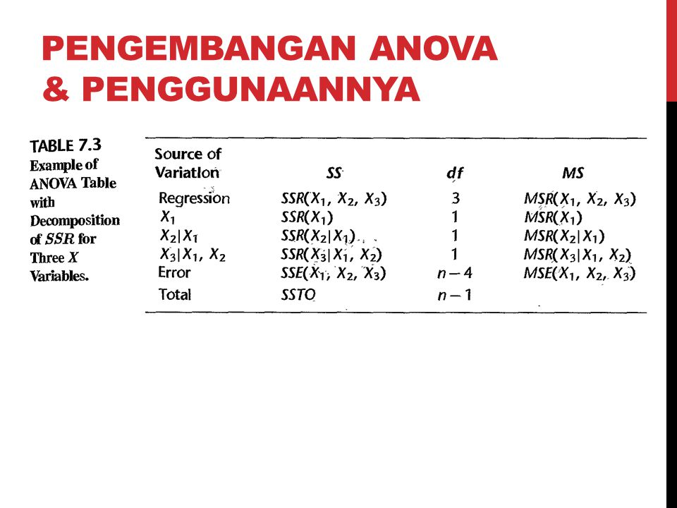 Pengembangan Anova & penggunaannya