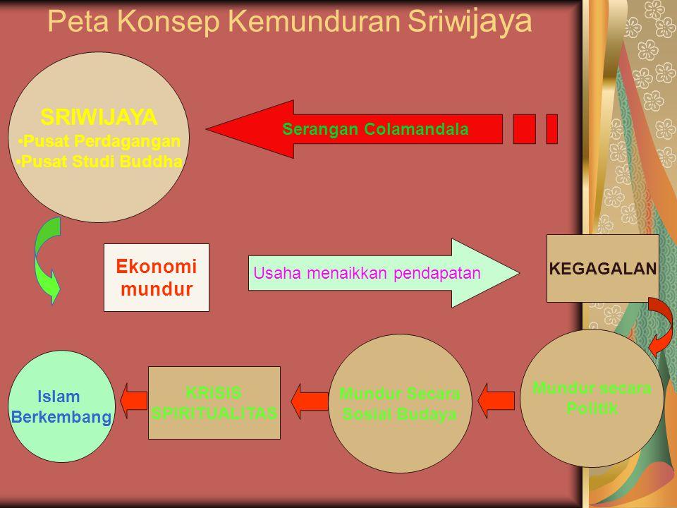 Peta Konsep Kemunduran Sriwijaya