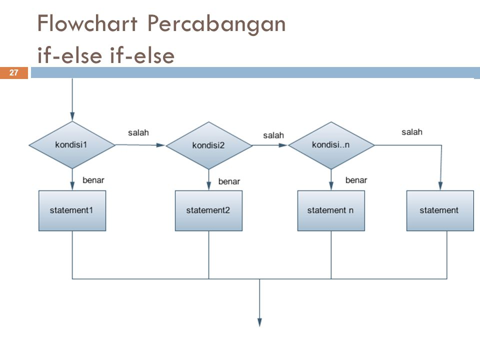Flowchart Percabangan if-else if-else