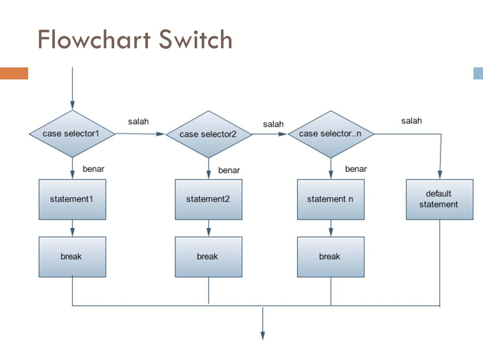 Flowchart Switch