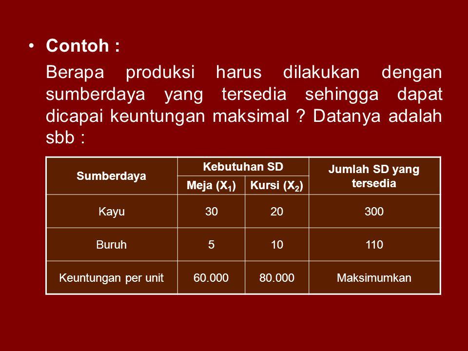 Jumlah SD yang tersedia