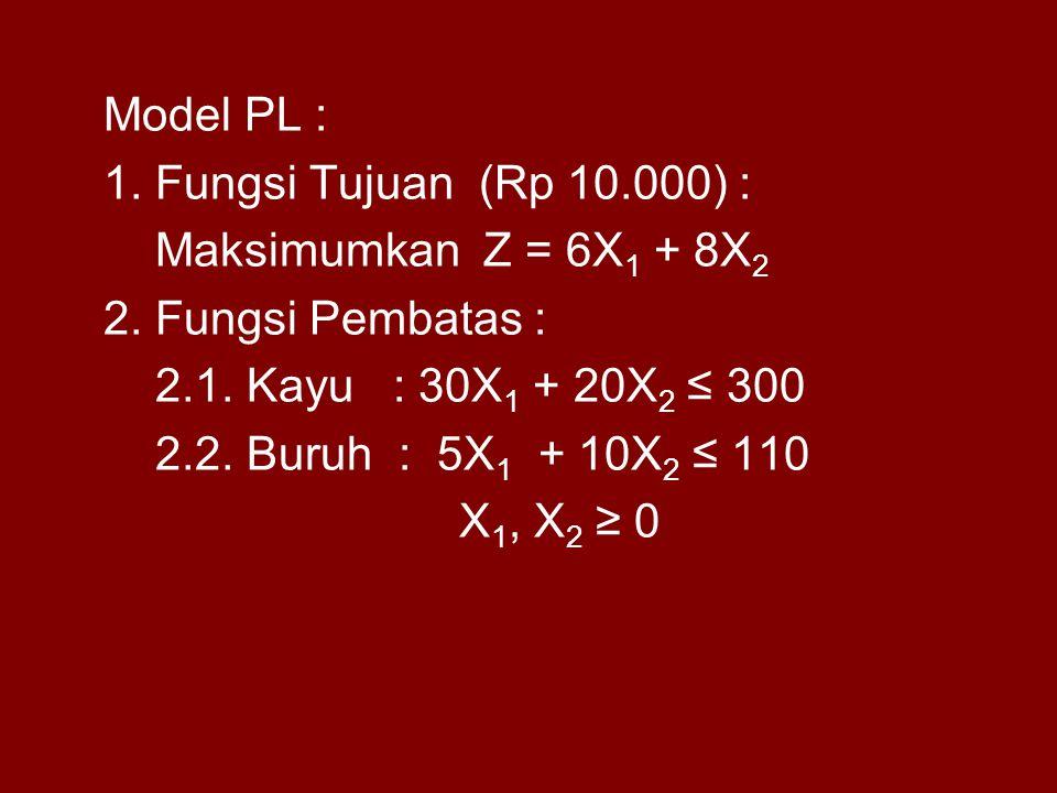 Model PL : 1. Fungsi Tujuan (Rp 10.000) : Maksimumkan Z = 6X1 + 8X2. 2. Fungsi Pembatas : 2.1. Kayu : 30X1 + 20X2 ≤ 300.