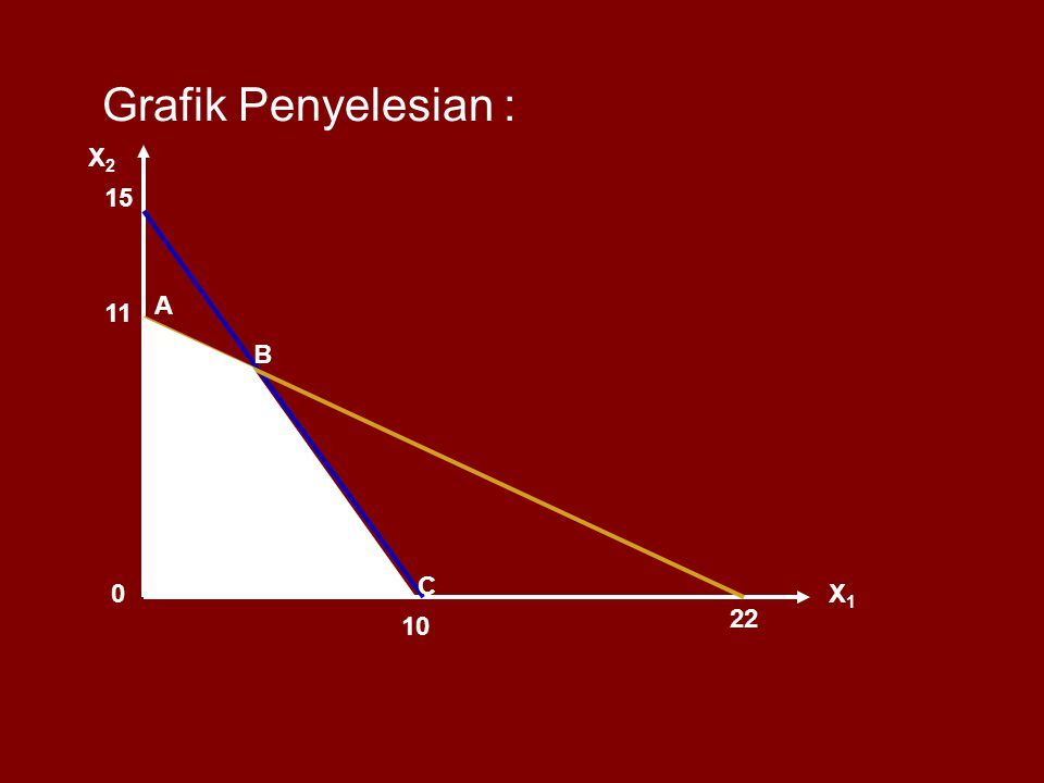 Grafik Penyelesian : X2 15 A 11 B C X1 22 10