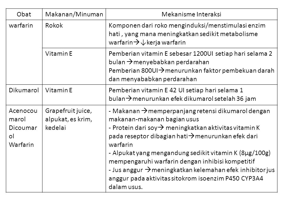 Obat Makanan/Minuman. Mekanisme Interaksi. warfarin. Rokok.
