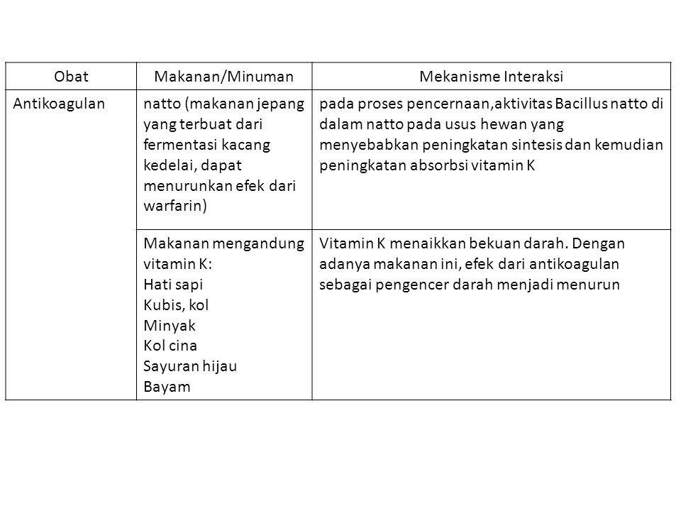 Obat Makanan/Minuman. Mekanisme Interaksi. Antikoagulan.