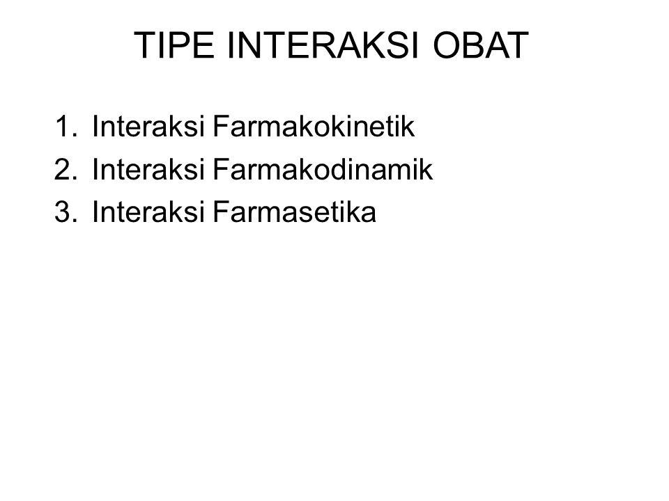 TIPE INTERAKSI OBAT Interaksi Farmakokinetik Interaksi Farmakodinamik