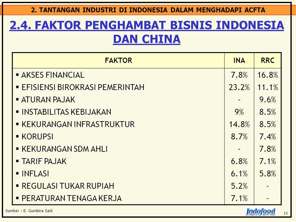 2.4. FAKTOR PENGHAMBAT BISNIS INDONESIA DAN CHINA