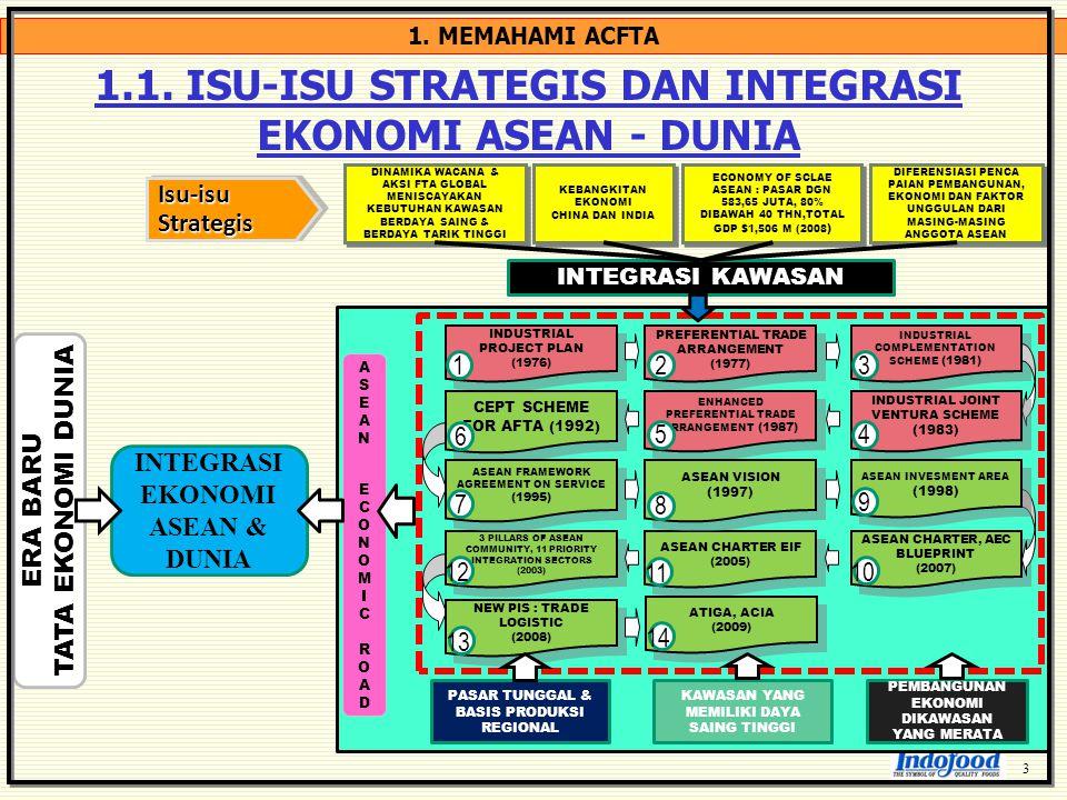 1.1. ISU-ISU STRATEGIS DAN INTEGRASI EKONOMI ASEAN - DUNIA