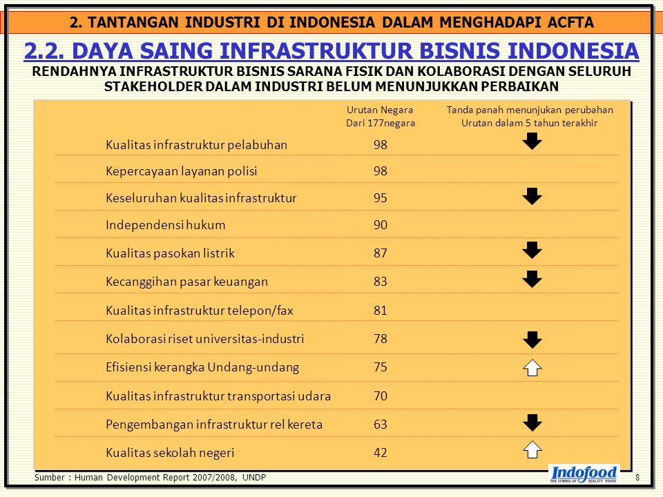 2. TANTANGAN INDUSTRI DI INDONESIA DALAM MENGHADAPI ACFTA