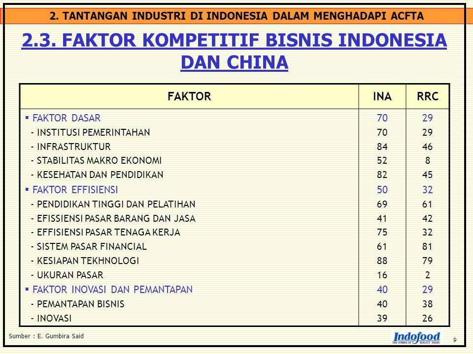 2.3. FAKTOR KOMPETITIF BISNIS INDONESIA DAN CHINA