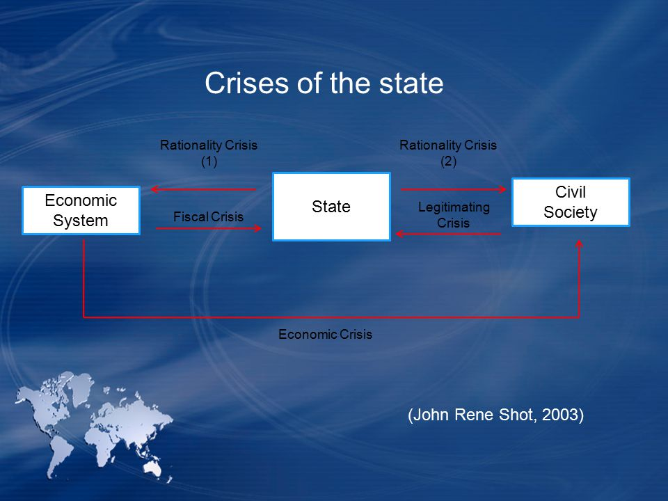 Crises of the state Civil State Economic Society System