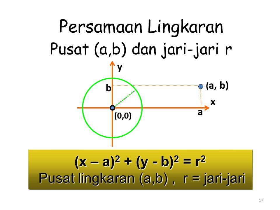 (x – a)2 + (y - b)2 = r2 Pusat lingkaran (a,b) , r = jari-jari