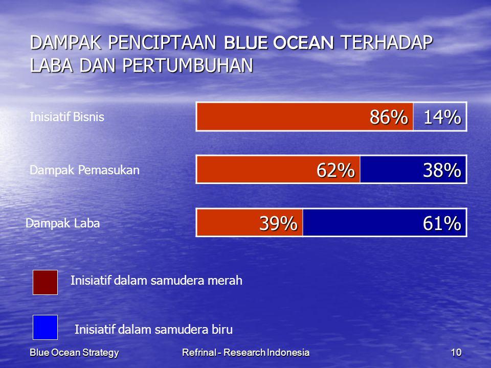 DAMPAK PENCIPTAAN BLUE OCEAN TERHADAP LABA DAN PERTUMBUHAN