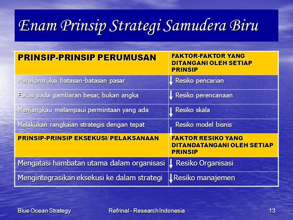 Enam Prinsip Strategi Samudera Biru
