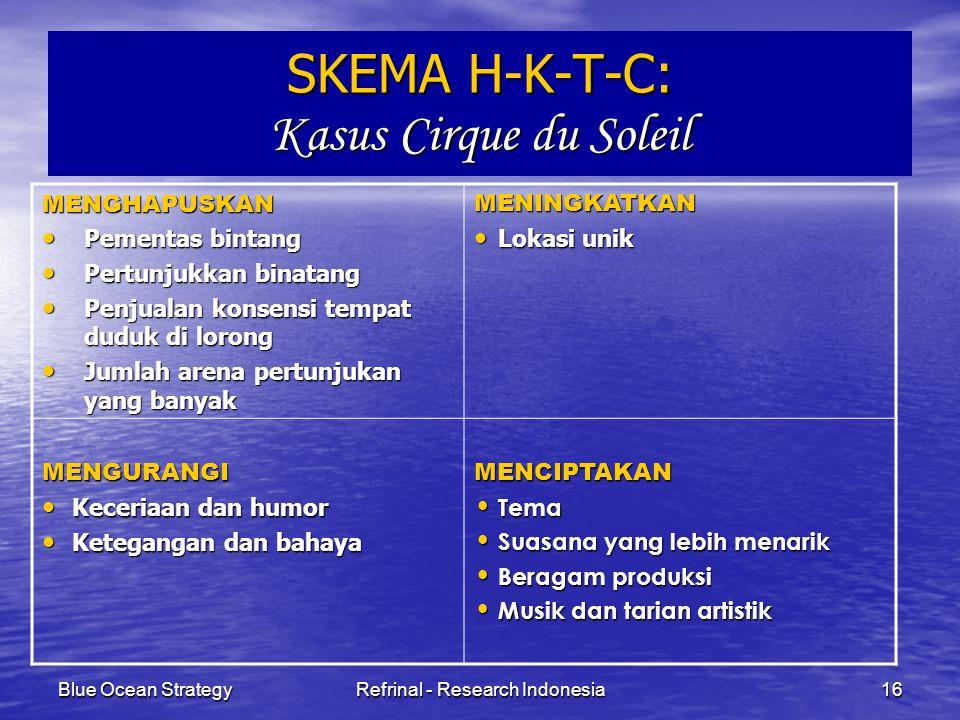 SKEMA H-K-T-C: Kasus Cirque du Soleil