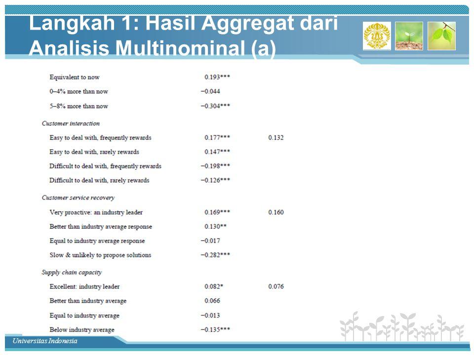 Langkah 1: Hasil Aggregat dari Analisis Multinominal (a)