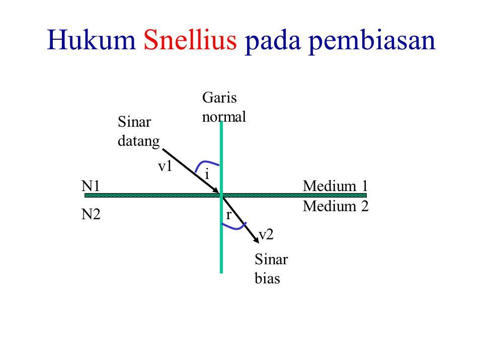 Hukum Snellius pada pembiasan