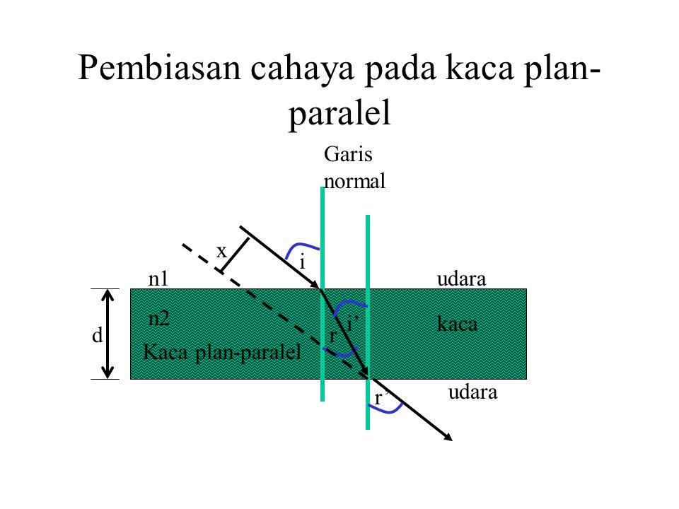 Pembiasan cahaya pada kaca plan-paralel