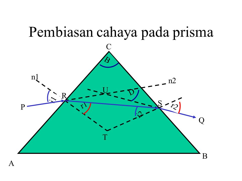 Pembiasan cahaya pada prisma