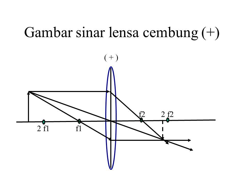 Gambar sinar lensa cembung (+)