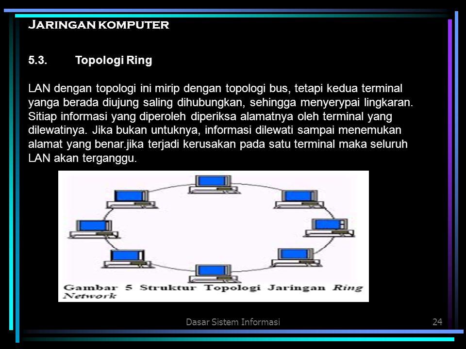 Dasar Sistem Informasi