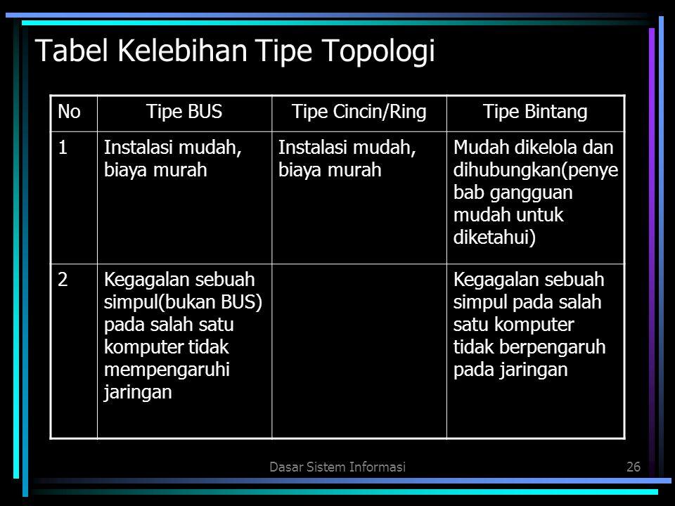 Tabel Kelebihan Tipe Topologi