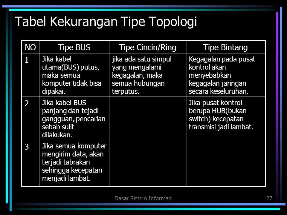 Tabel Kekurangan Tipe Topologi