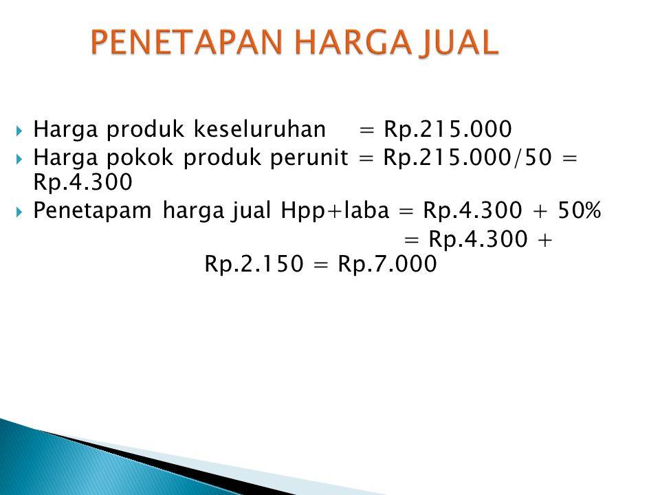 PENETAPAN HARGA JUAL Harga produk keseluruhan = Rp.215.000