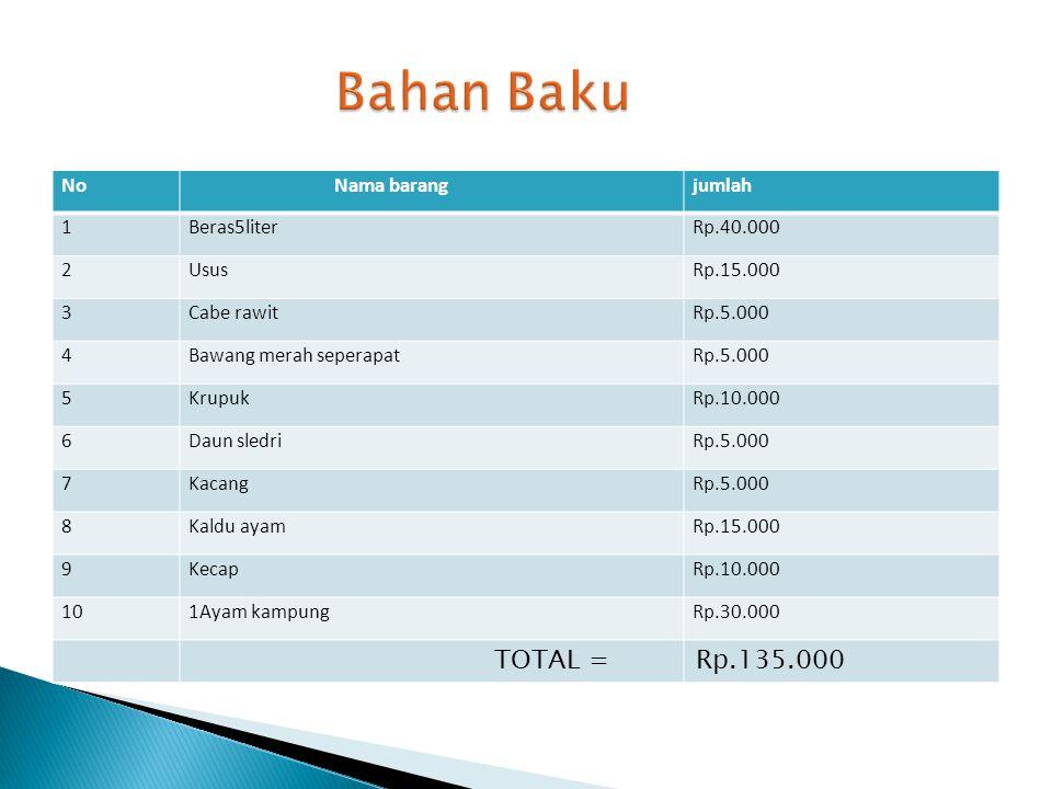 Bahan Baku TOTAL = Rp.135.000 No Nama barang jumlah 1 Beras5liter