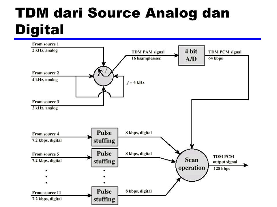 TDM dari Source Analog dan Digital