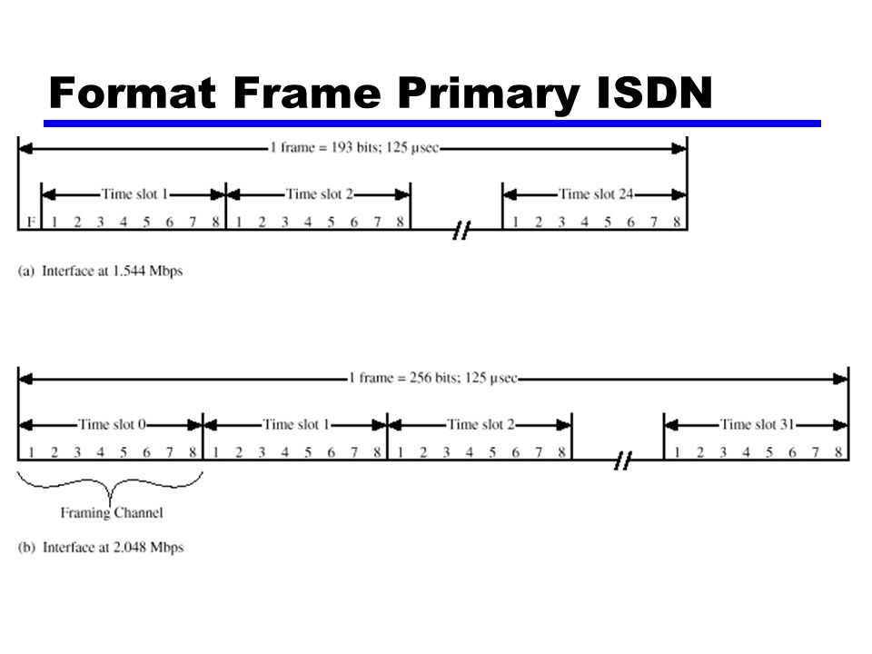 Format Frame Primary ISDN