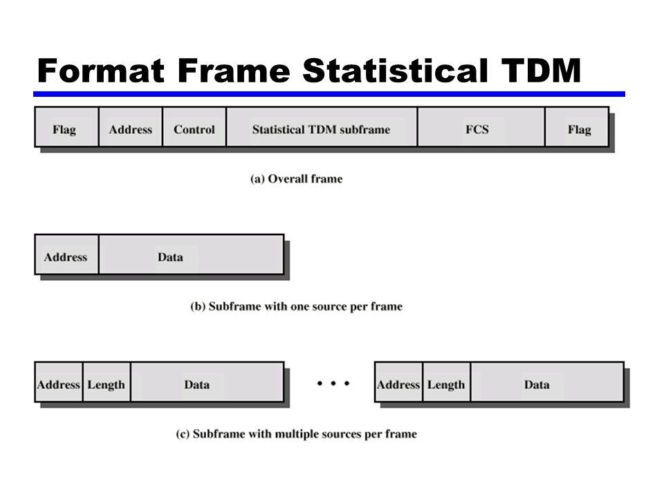 Format Frame Statistical TDM