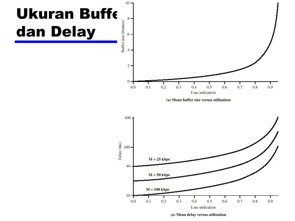 Ukuran Buffer dan Delay