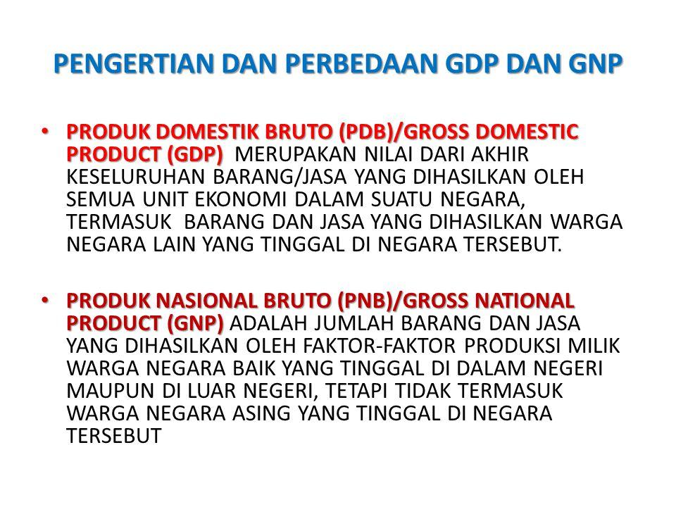 PENGERTIAN DAN PERBEDAAN GDP DAN GNP