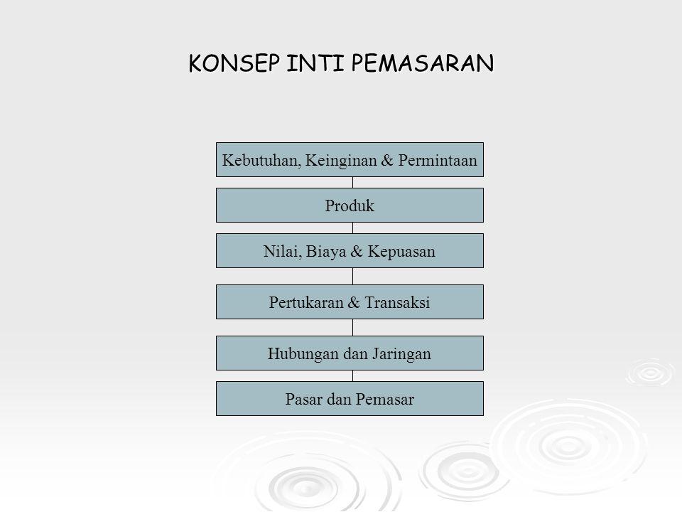 KONSEP INTI PEMASARAN Kebutuhan, Keinginan & Permintaan Produk