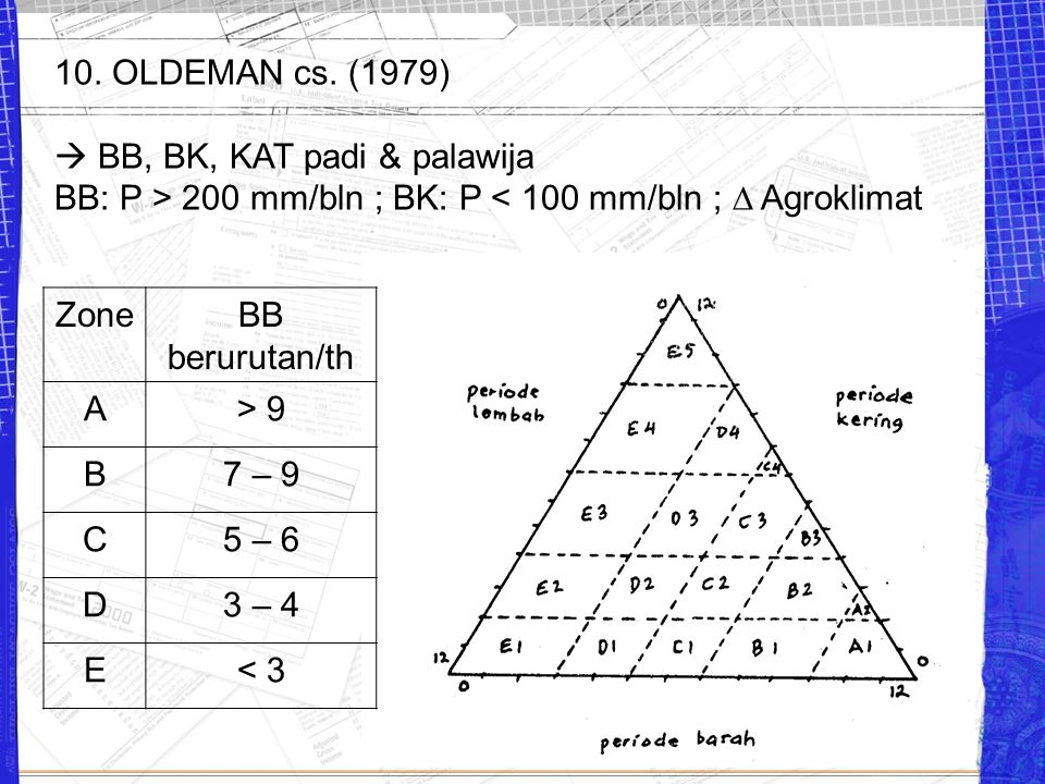 10. OLDEMAN cs. (1979)  BB, BK, KAT padi & palawija. BB: P > 200 mm/bln ; BK: P < 100 mm/bln ;  Agroklimat.